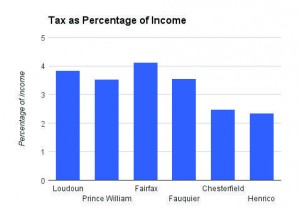 Taxes as Percentage of Income